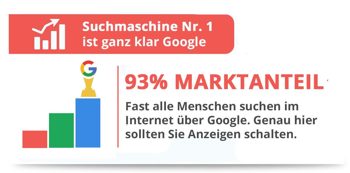Suchmaschinenwerbung Statistik